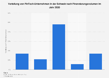 FinTech-Unternehmen in der Schweiz nach Finanzierungsvolumen 2017