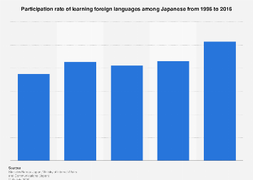 Rate of Japanese learning foreign languages 1996-2016