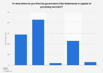 Confidence in government capability to prevent terrorism in the Netherlands 2019