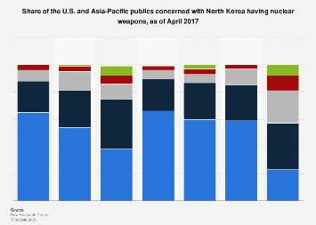 Public opinion on North Korea having nuclear weapons in 2017, by country