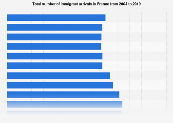 Number of immigrant arrivals in France 2004-2017