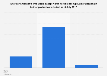 U.S. public on allowing North Korea nuclear weapons if production stops, July 2017