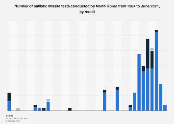 Timeline of successful and failed ballistic missile tests by North Korea, 1984-2017