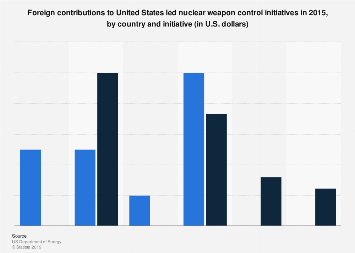 Foreign contributions to U.S. anti-global nuclear threat programs in 2015, by country