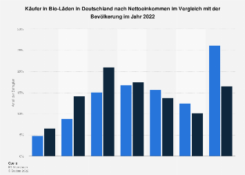 Umfrage in Deutschland nach Nettoeinkommen der Käufer in Bio-Läden 2018