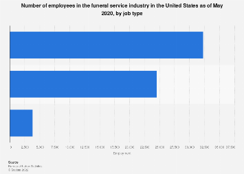Number of employees in the funeral service industry in the U.S. by type 2018