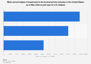 Annual wages of employees in the U.S. funeral service industry by type 2018
