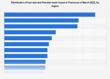 Share of four-star and five-star hotel rooms in France 2019, by region