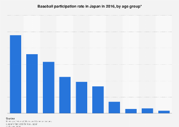 Baseball participation rate of Japanese 2016, by age group