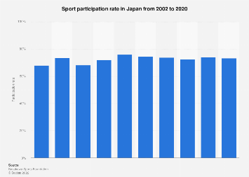 Rate of Japanese playing sports 1996-2016
