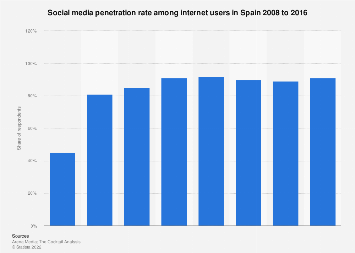 Social media users: penetration rate among internet users Spain 2008-2016