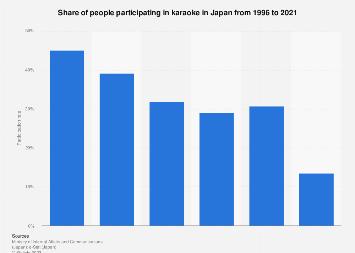 Rate of Japanese doing karaoke 1996-2016