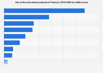 Soft wheat production use in France 2014-2015
