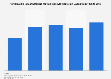 Rate of Japanese watching movies in theaters 1996-2016