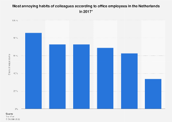 Most annoying habits of colleagues according to office employees the Netherlands 2017