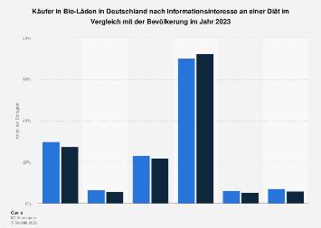 Umfrage in Deutschland zum Interesse an einer Diät der Käufer in Bio-Läden 2018