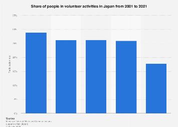 Volunteer activity participation rate Japan 2001-2016