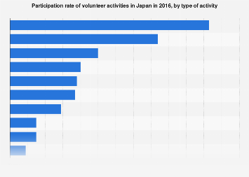 Japan volunteer activity participation rate 2016, by type of activity