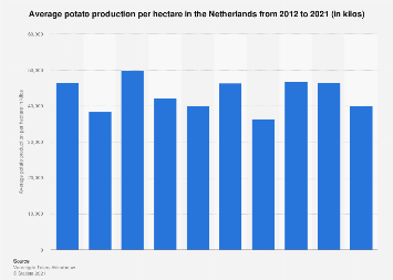 Average potato production per hectare in the Netherlands 2012-2018