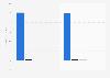 Revenue of Despegar.com 2015-2016, by source
