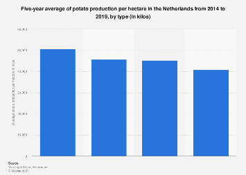 Five-year average potato production per hectare in the Netherlands 2013-2018, by type