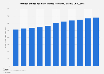 Mexico: number of hotel rooms in 2015-2017