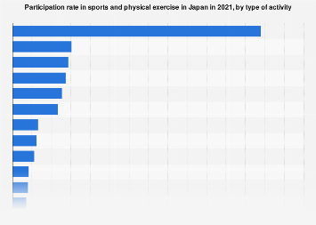 Japan sport participation rate 2016, by type of activity
