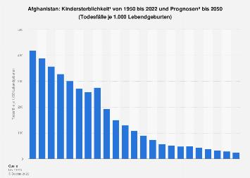Kindersterblichkeit in Afghanistan bis 2016