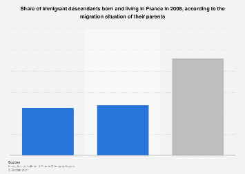 Share of immigrant descendants born and living in France 2008, by parents' origin