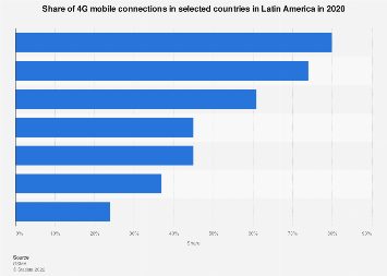 4G share in mobile subscribers in Latin America 2017, by country