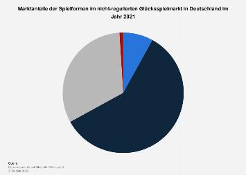 Marktanteile im nicht-regulierten Glücksspielmarkt in Deutschland 2016
