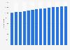 Total population of Utrecht 2008-2018