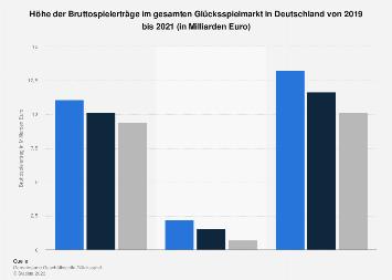 Verteilung der Bruttospielerträge im deutschen Glücksspielmarkt bis 2018
