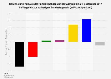 Bundestagswahl 2017 – Gewinne und Verluste der Parteien