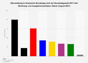 Sitzverteilung im Deutschen Bundestag nach der Bundestagswahl 2017