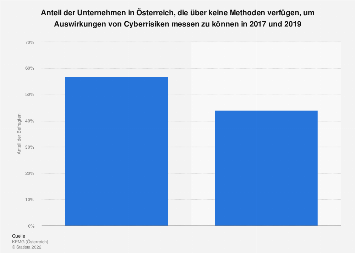 Messung der Auswirkungen von Cyberrisiken auf Unternehmen in Österreich 2017