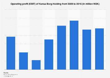 Operating profit (EBIT) of Hansa Borg Holding