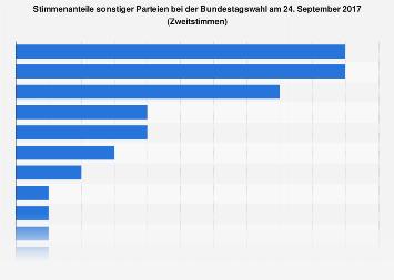 Stimmenanteile sonstiger Parteien bei der Bundestagswahl 2017