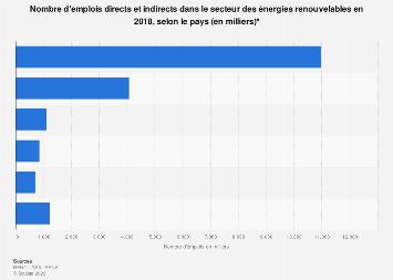 Nombre d'emplois du secteur de l'énergie renouvelable par pays en 2018