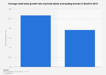 Brazil: sales growth of private labels & leading brands 2016