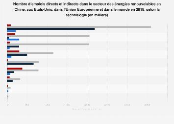 Nombre d'emplois du secteur de l'énergie renouvelable par pays et technologie 2017