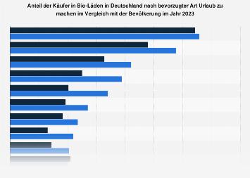 Umfrage in Deutschland nach bevorzugter Art von Urlaub der Käufer in Bio-Läden 2019