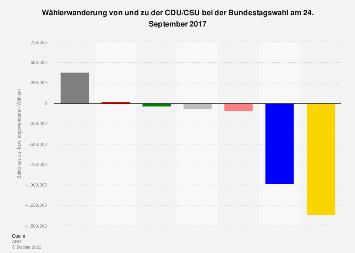Wählerwanderung von und zu der CDU/CSU bei der Bundestagswahl 2017
