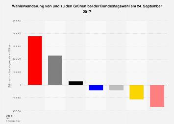Wählerwanderung von und zu den Grünen bei der Bundestagswahl 2017