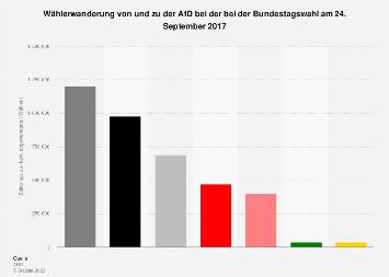 Wählerwanderung von und zu der AfD bei der Bundestagswahl 2017