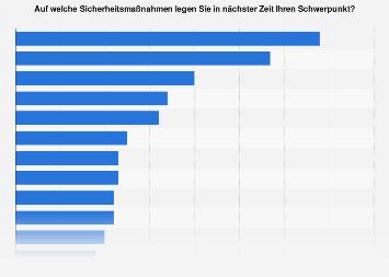 Sicherheitsmaßnahmen bezüglich Cyber Security von Unternehmen in Österreich 2019