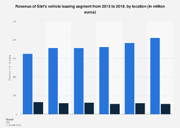 Sixt: revenue by vehicle leasing segment, by location from 2011 to 2016