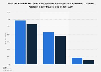 Umfrage in Deutschlandnach Besitz von Balkon und Garten der Käufer in Bio-Läden 2019