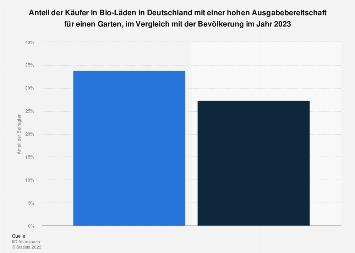 Umfrage in Deutschland zu Ausgabebereitschaft für Garten der Käufer in Bio-Läden 2018