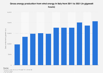 Italy: gross energy production from wind energy 2011-2017